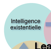 Intelligence existentielle